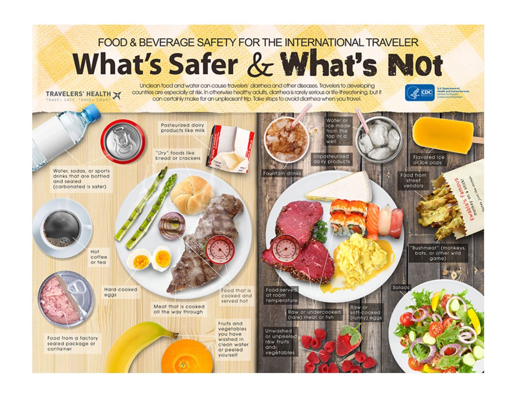 Food n Beverage Safety.International Travelers