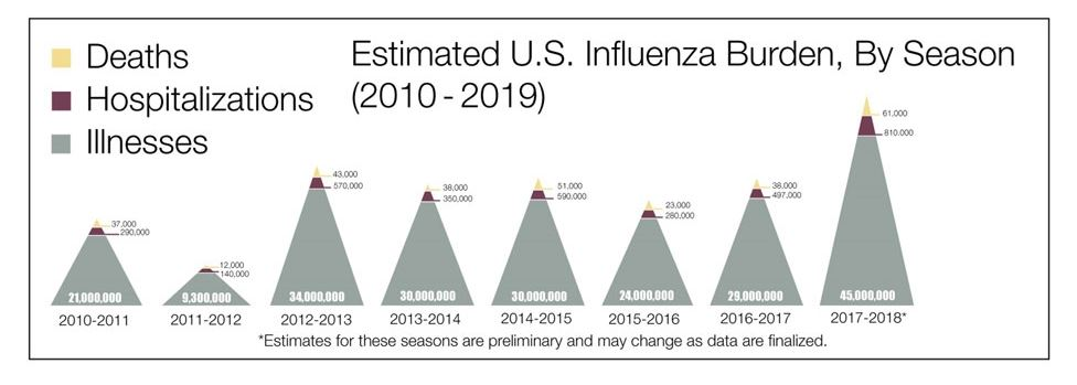 2019-11-22-Disease Burden of Influenza, figures from CDC